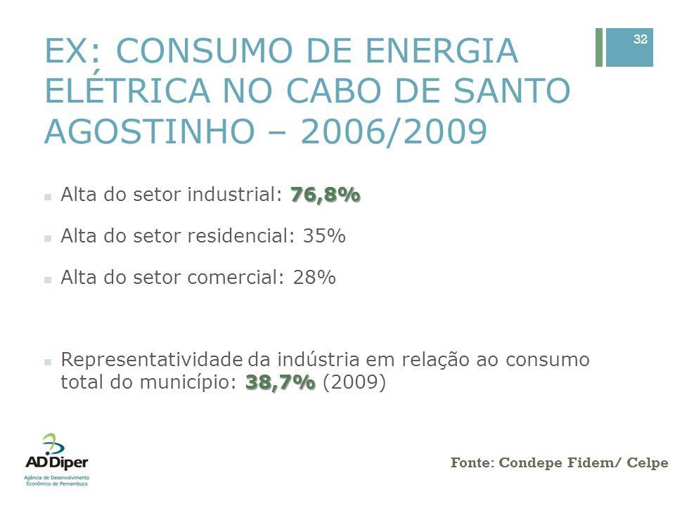 EX: CONSUMO DE ENERGIA ELÉTRICA EM IPOJUCA – 2006/2009