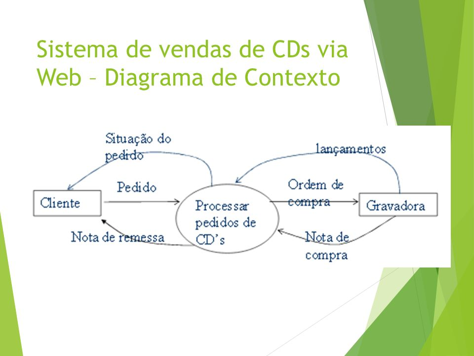 Sistema de vendas de CDs via Web – Diagrama de Contexto