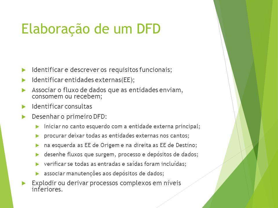 Elaboração de um DFD Identificar e descrever os requisitos funcionais;