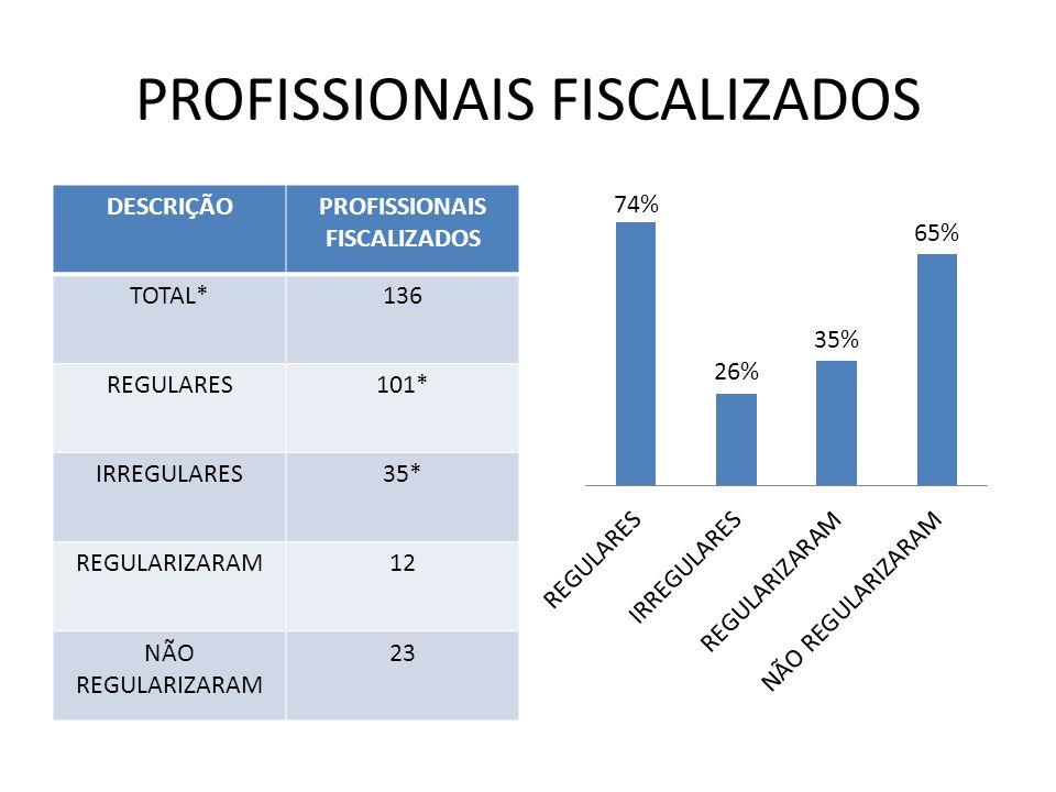 PROFISSIONAIS FISCALIZADOS