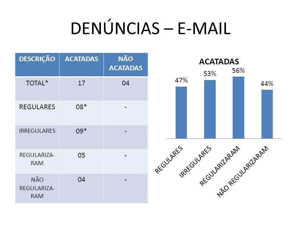 DENÚNCIAS – E-MAIL DESCRIÇÃO ACATADAS NÃO ACATADAS TOTAL* 17 04