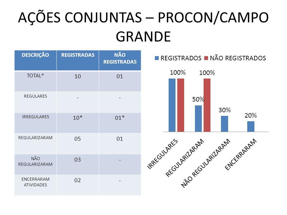 AÇÕES CONJUNTAS – PROCON/CAMPO GRANDE