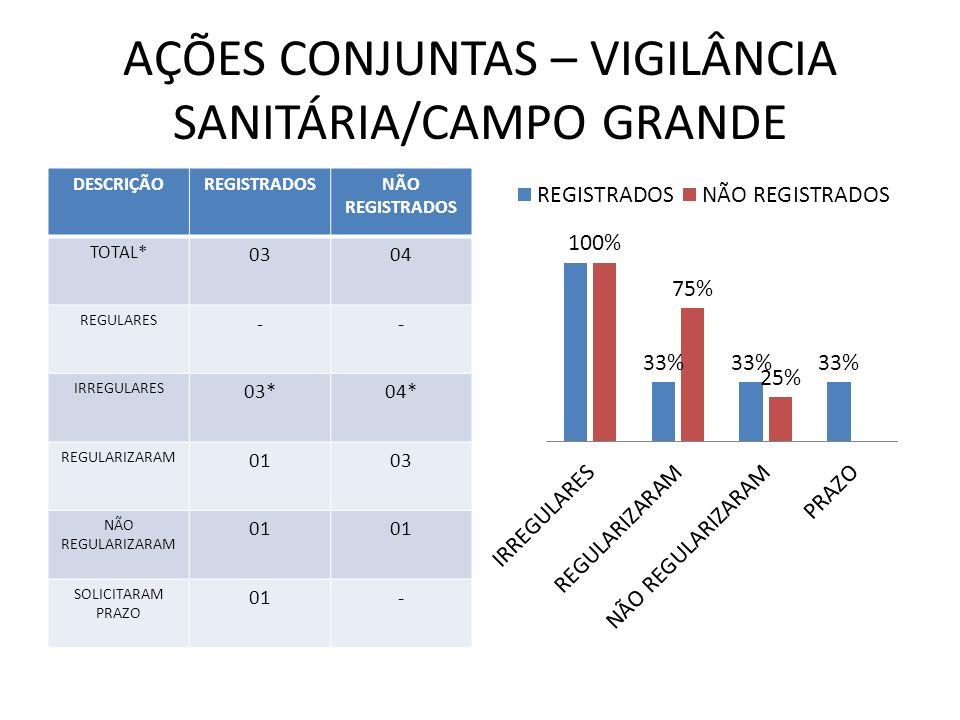 AÇÕES CONJUNTAS – VIGILÂNCIA SANITÁRIA/CAMPO GRANDE