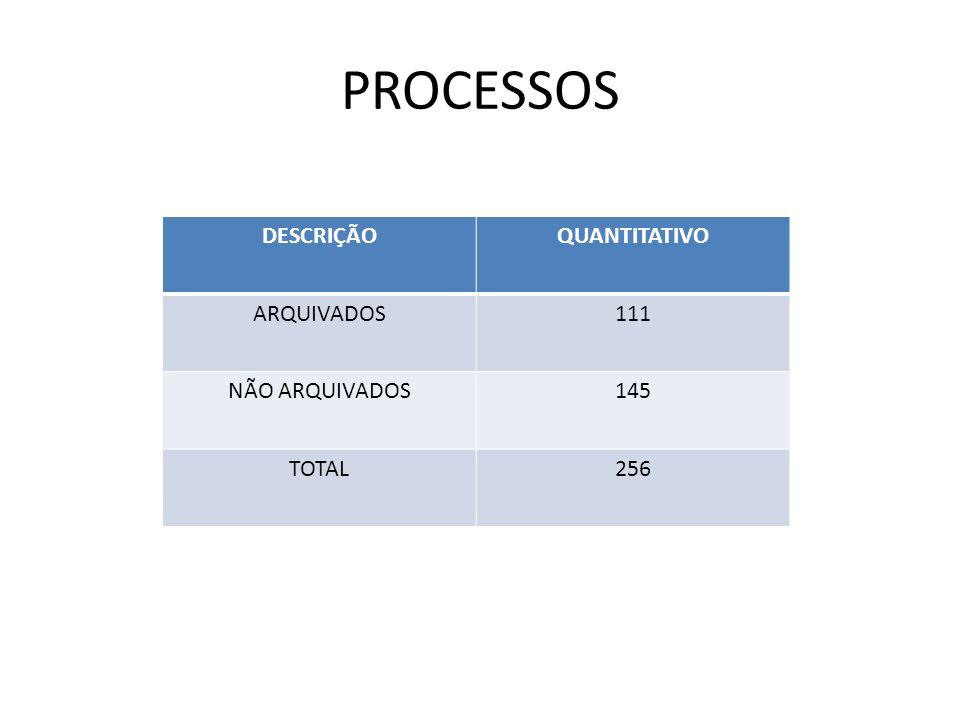 PROCESSOS DESCRIÇÃO QUANTITATIVO ARQUIVADOS 111 NÃO ARQUIVADOS 145