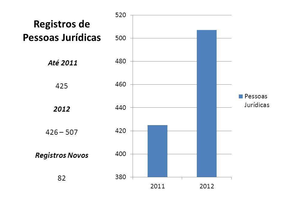 Registros de Pessoas Jurídicas