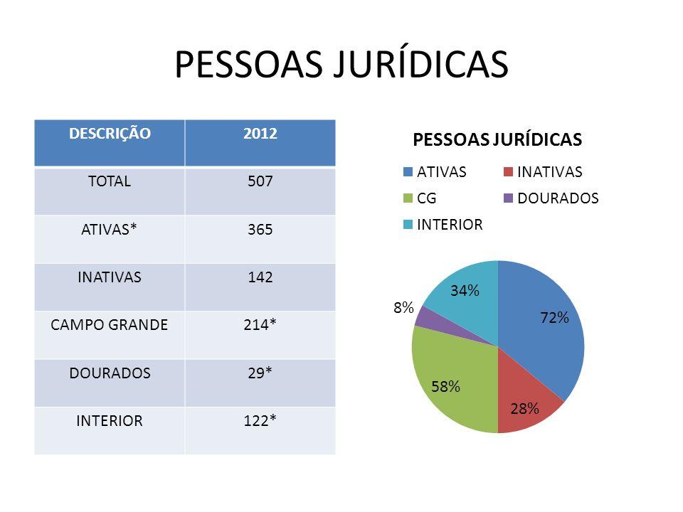 PESSOAS JURÍDICAS DESCRIÇÃO 2012 TOTAL 507 ATIVAS* 365 INATIVAS 142