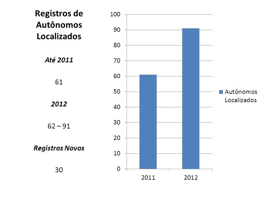 Registros de Autônomos Localizados
