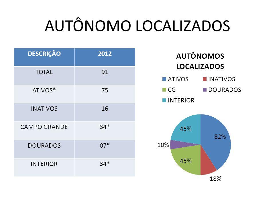 AUTÔNOMO LOCALIZADOS DESCRIÇÃO 2012 TOTAL 91 ATIVOS* 75 INATIVOS 16