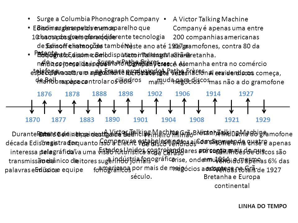 Surge a Columbia Phonograph Company