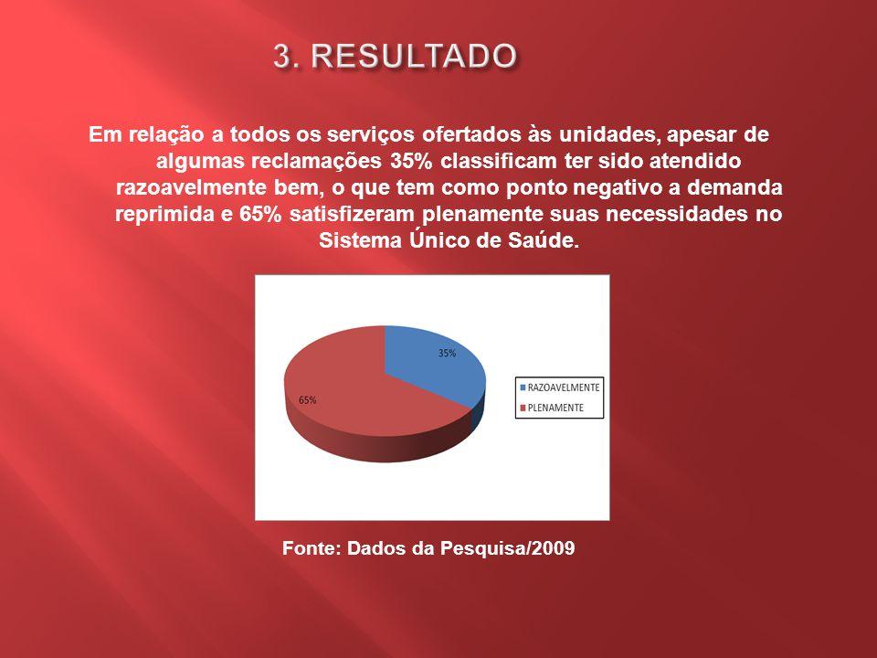 Satisfação dos usuários do SUS Fonte: Dados da Pesquisa/2009