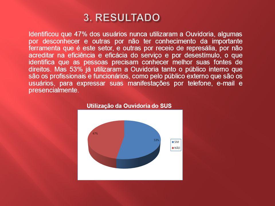 Utilização da Ouvidoria do SUS Fonte: Dados da Pesquisa/2009