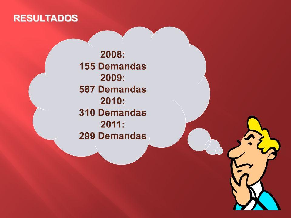 RESULTADOS 2008: 155 Demandas 2009: 587 Demandas 2010: 310 Demandas 2011: 299 Demandas