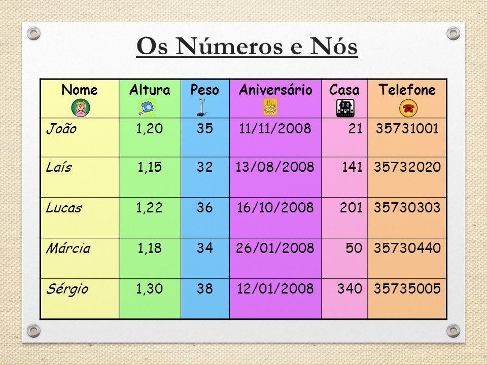 Os Números e Nós Nome Altura Peso Aniversário Casa Telefone João 1,20