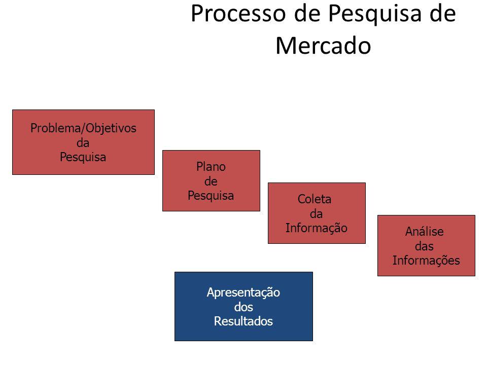 Processo de Pesquisa de Mercado