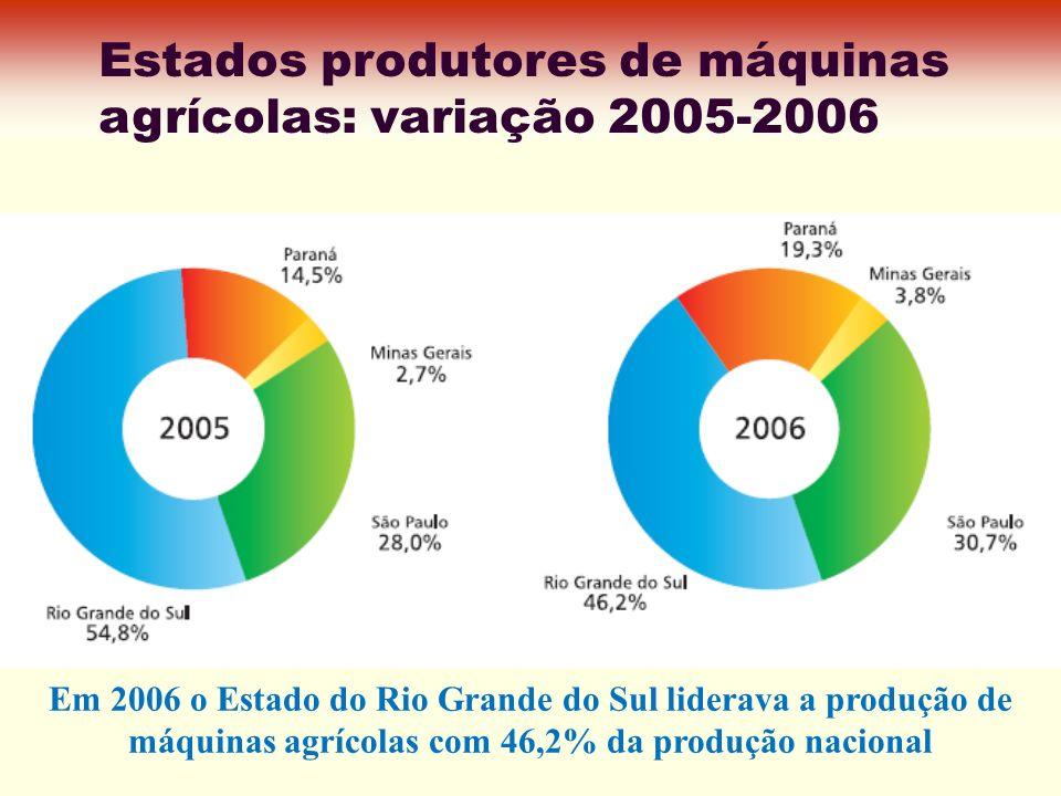 Estados produtores de máquinas agrícolas: variação 2005-2006