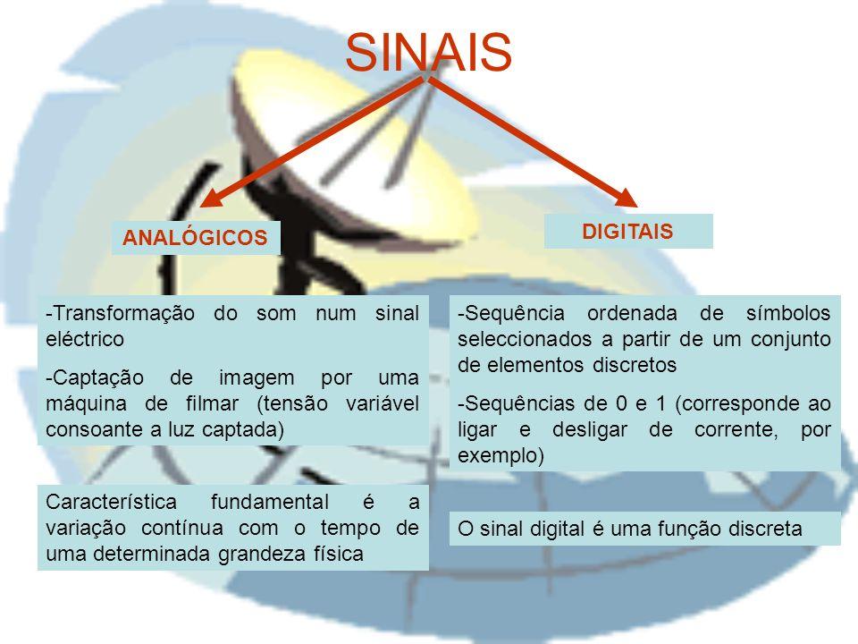 SINAIS DIGITAIS ANALÓGICOS Transformação do som num sinal eléctrico