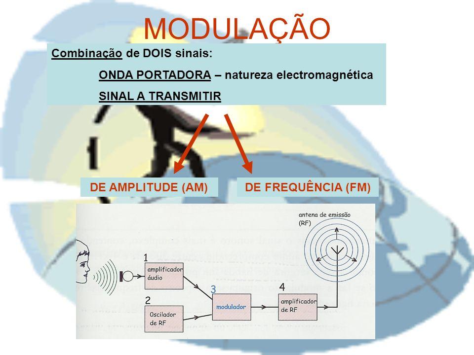 MODULAÇÃO Combinação de DOIS sinais: