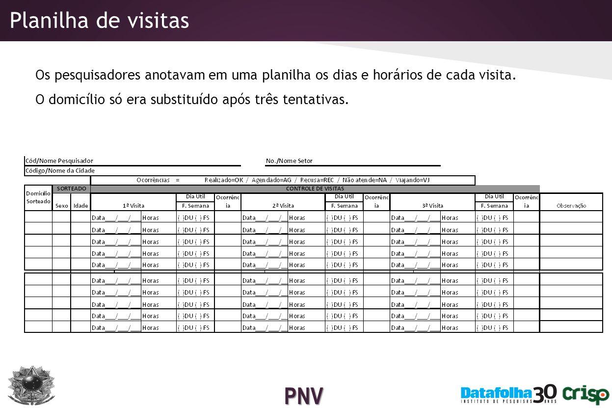 Planilha de visitas Os pesquisadores anotavam em uma planilha os dias e horários de cada visita.