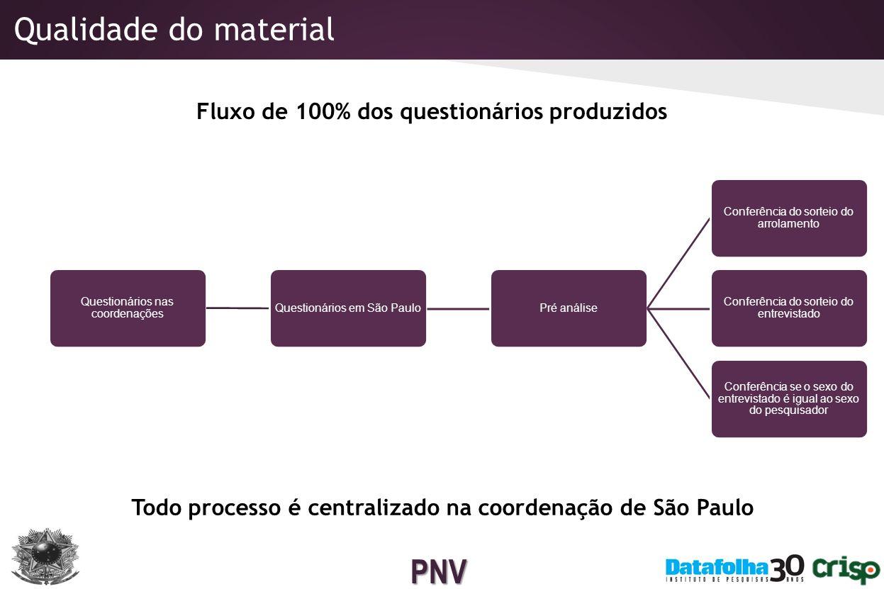 Qualidade do material Fluxo de 100% dos questionários produzidos