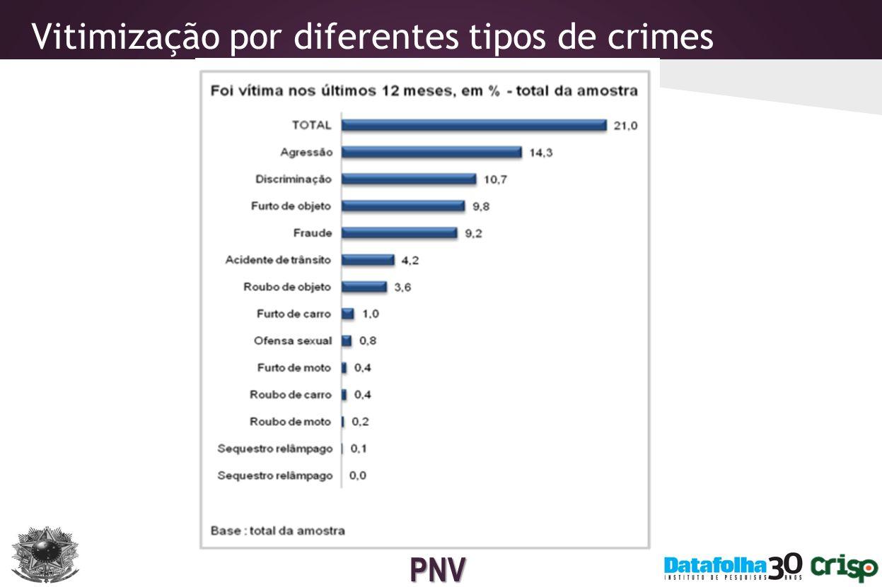 Vitimização por diferentes tipos de crimes