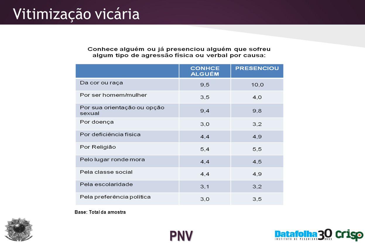Vitimização vicária Base: Total da amostra