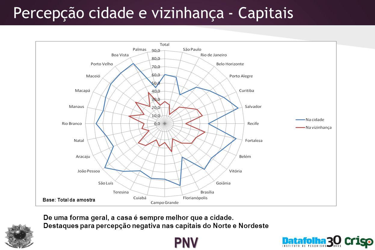 Percepção cidade e vizinhança - Capitais
