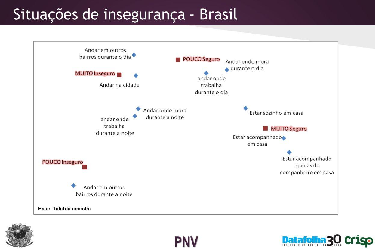 Situações de insegurança - Brasil