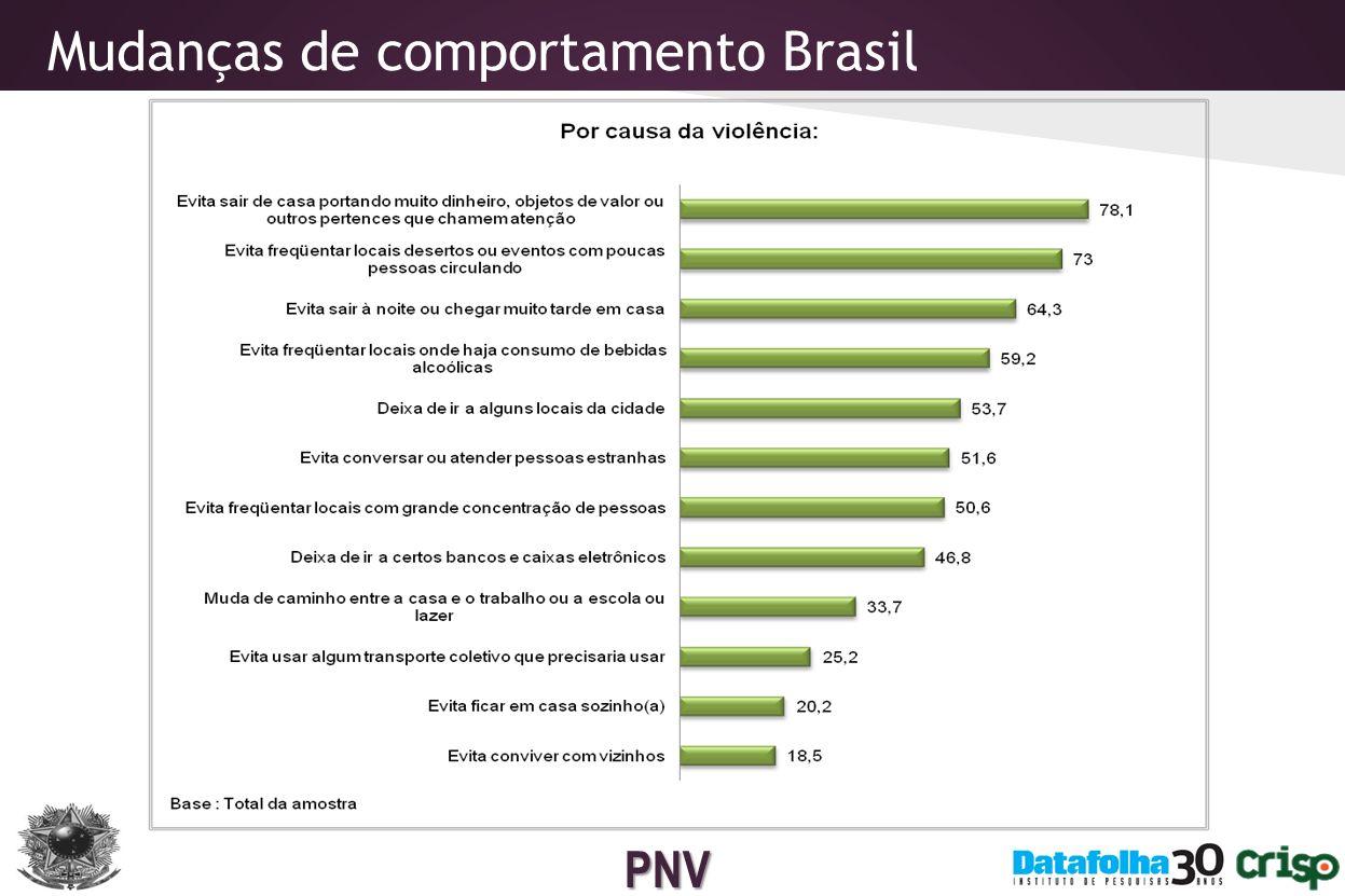 Mudanças de comportamento Brasil