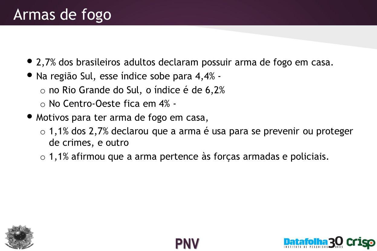 Armas de fogo 2,7% dos brasileiros adultos declaram possuir arma de fogo em casa. Na região Sul, esse índice sobe para 4,4% -
