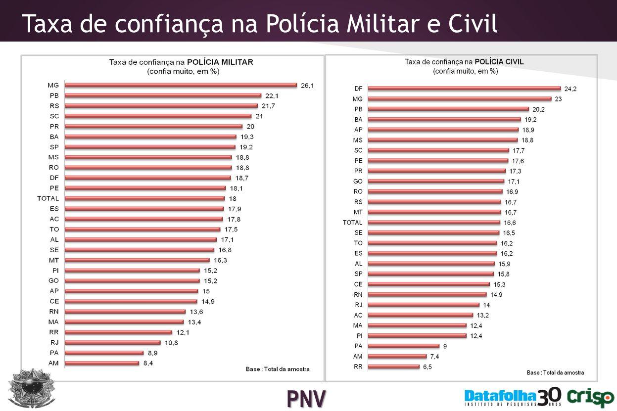 Taxa de confiança na Polícia Militar e Civil