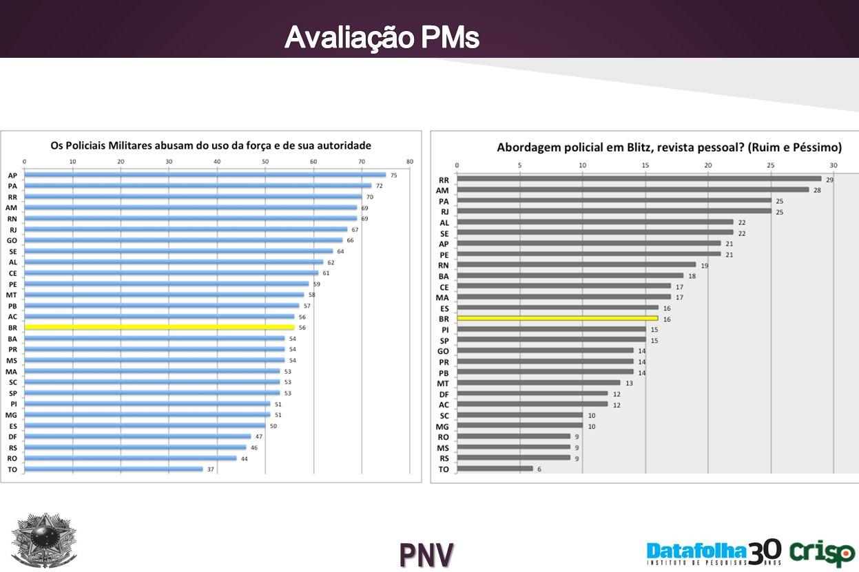 Avaliação PMs