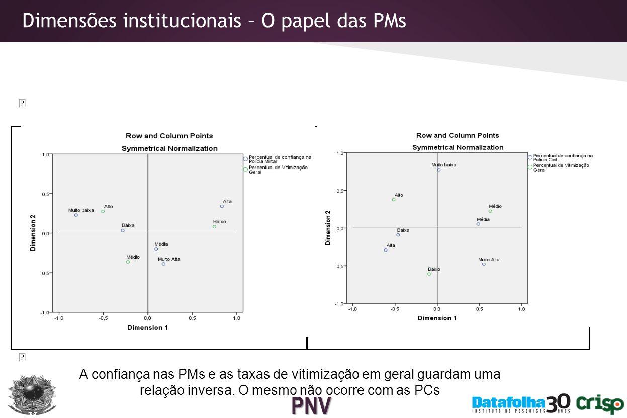 Dimensões institucionais – O papel das PMs