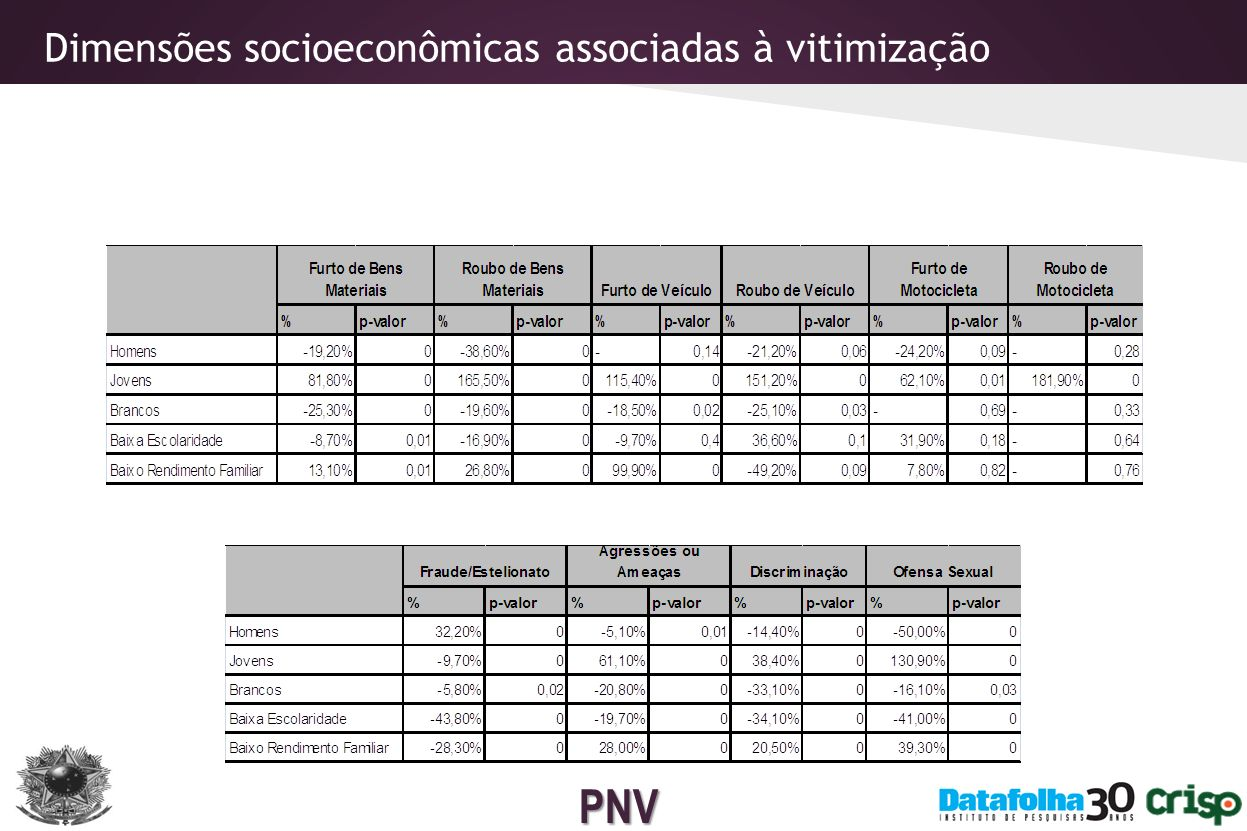 Dimensões socioeconômicas associadas à vitimização