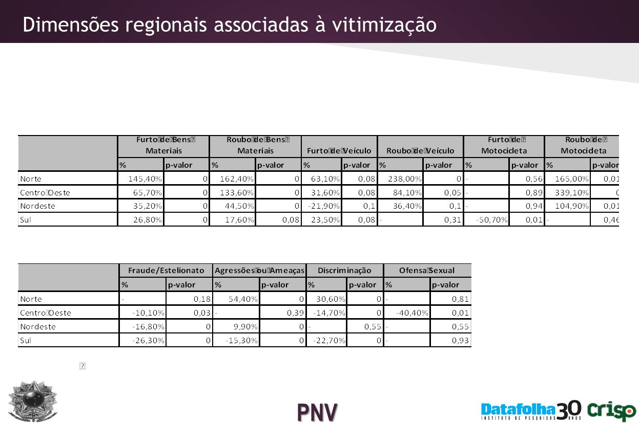Dimensões regionais associadas à vitimização
