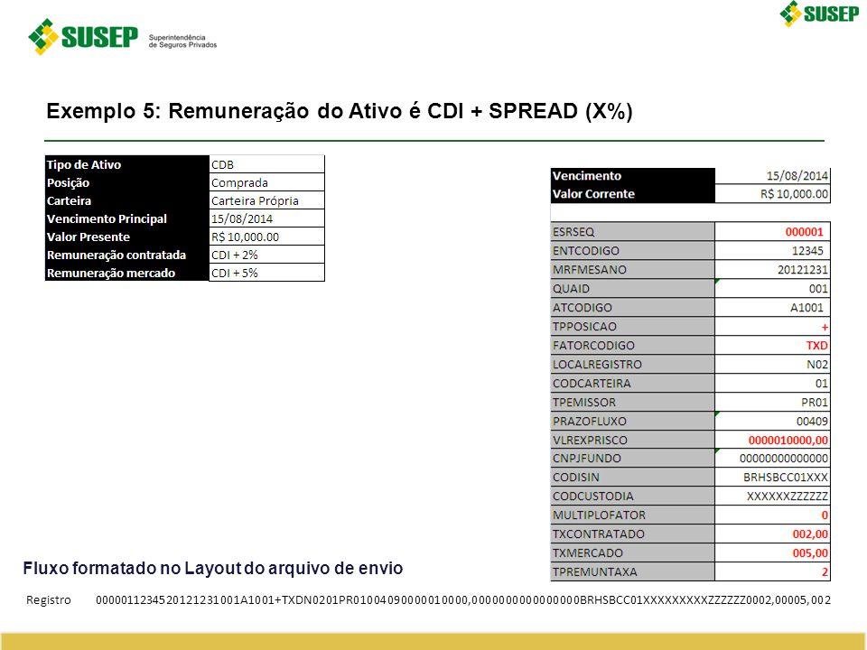 Exemplo 5: Remuneração do Ativo é CDI + SPREAD (X%)