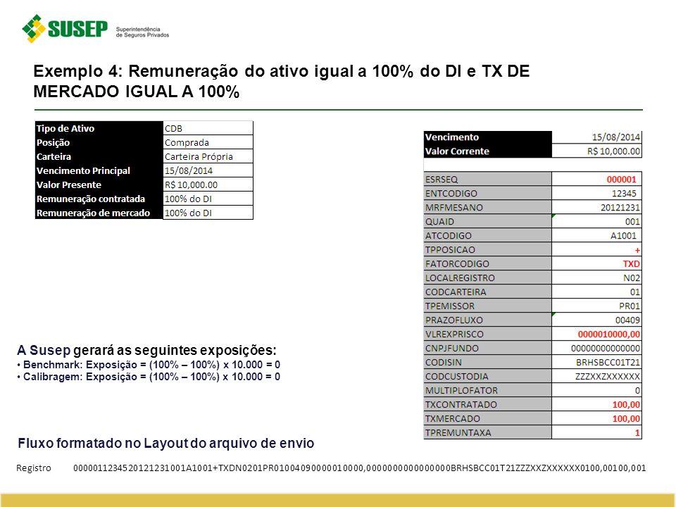 Exemplo 4: Remuneração do ativo igual a 100% do DI e TX DE MERCADO IGUAL A 100%
