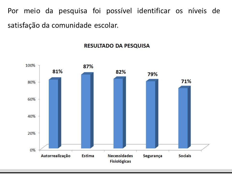 Por meio da pesquisa foi possível identificar os níveis de satisfação da comunidade escolar.
