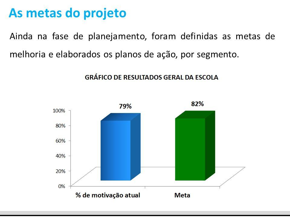 As metas do projeto Ainda na fase de planejamento, foram definidas as metas de melhoria e elaborados os planos de ação, por segmento.