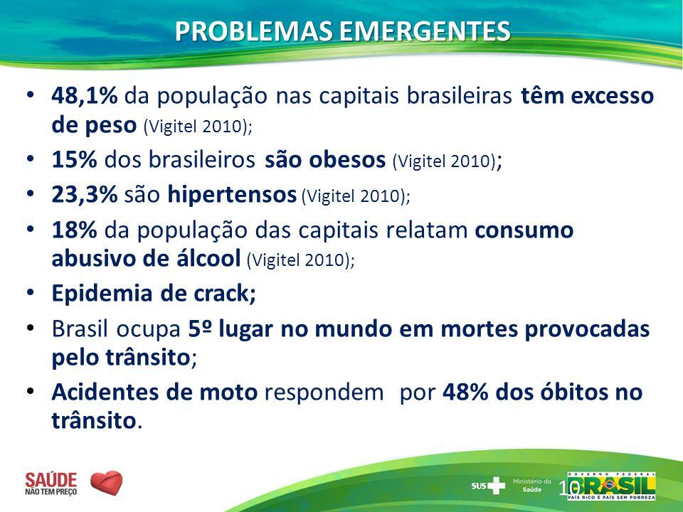PROBLEMAS EMERGENTES 48,1% da população nas capitais brasileiras têm excesso de peso (Vigitel 2010);