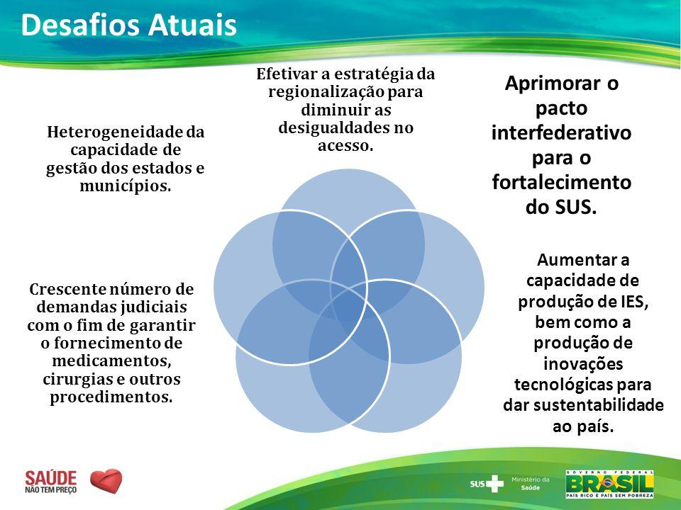 Desafios Atuais Efetivar a estratégia da regionalização para diminuir as desigualdades no acesso.