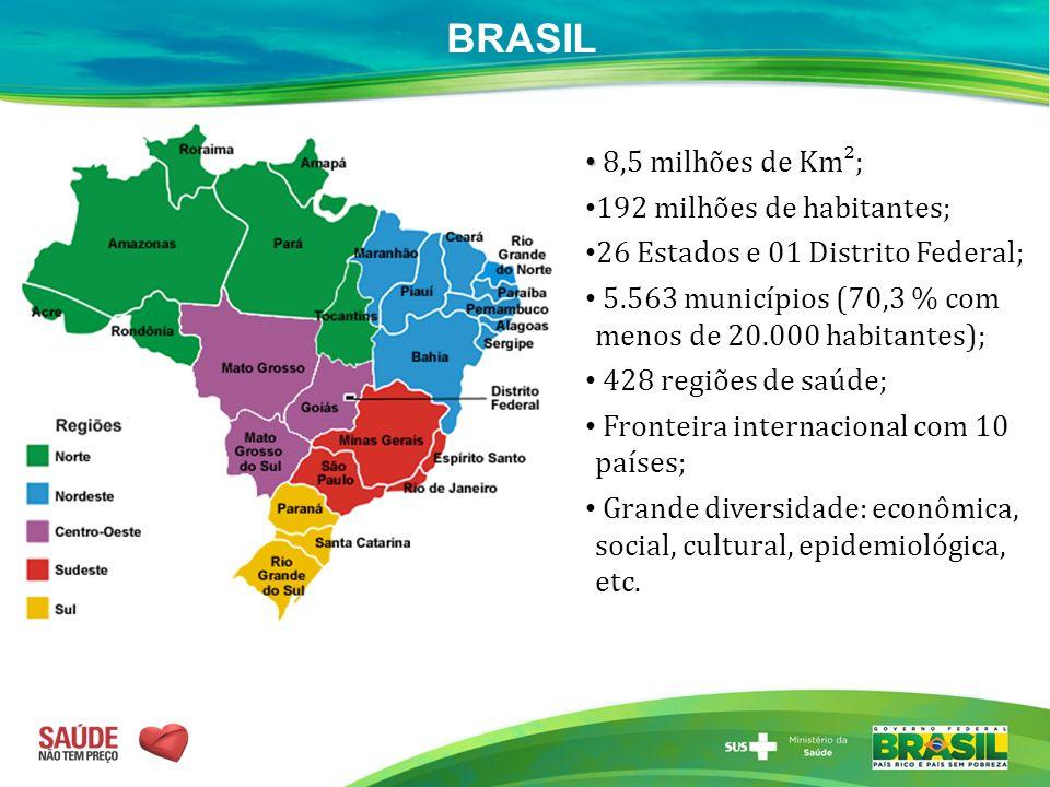 BRASIL 8,5 milhões de Km²; 192 milhões de habitantes;