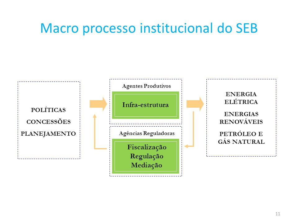 Macro processo institucional do SEB