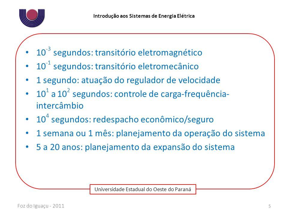 10-3 segundos: transitório eletromagnético