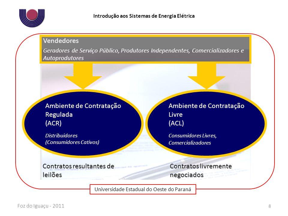Ambiente de Contratação Regulada (ACR) Ambiente de Contratação Livre