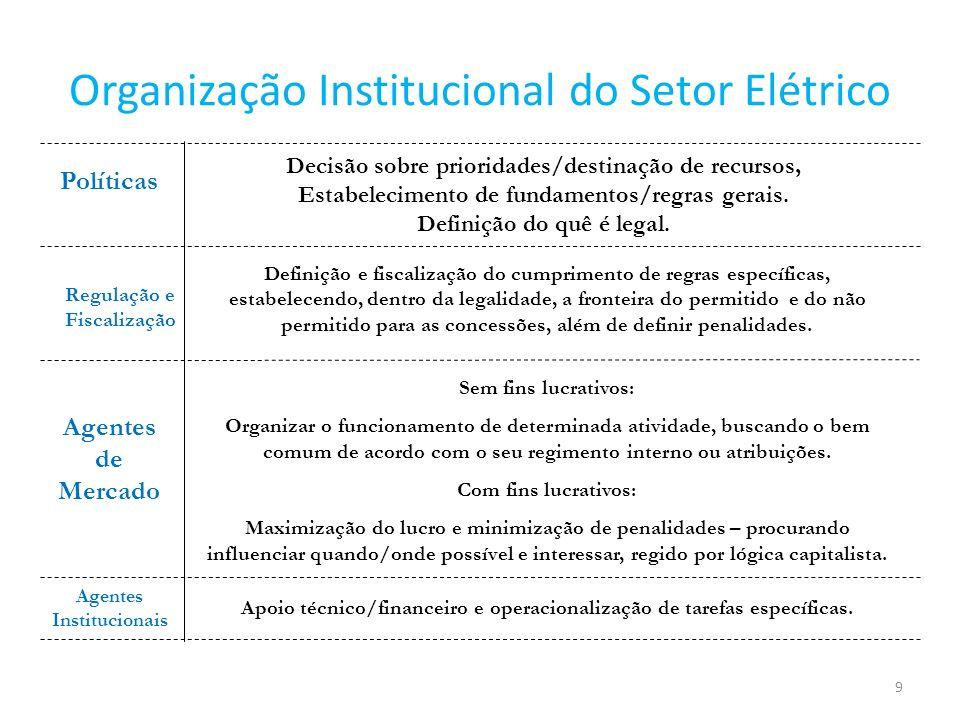 Organização Institucional do Setor Elétrico