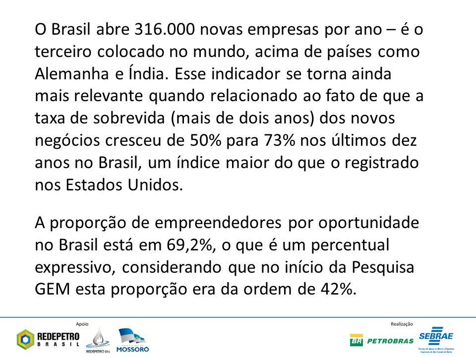 O Brasil abre 316.000 novas empresas por ano – é o terceiro colocado no mundo, acima de países como Alemanha e Índia. Esse indicador se torna ainda