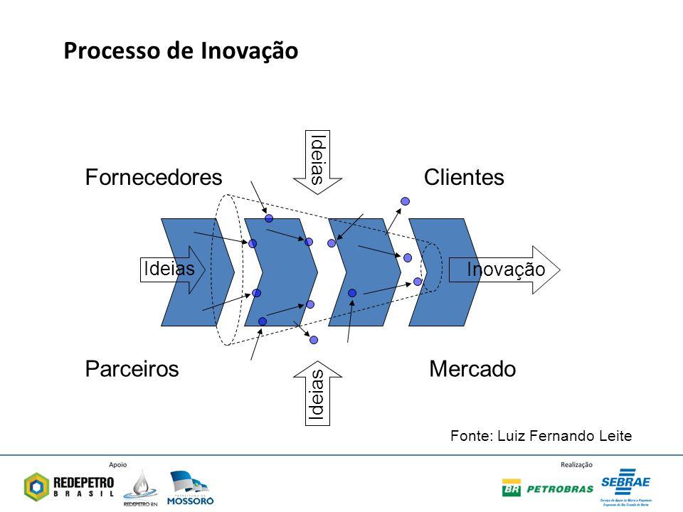 Processo de Inovação Fornecedores Clientes Parceiros Mercado Ideias