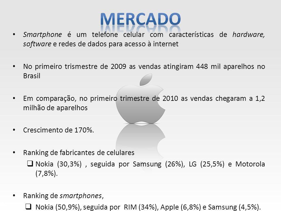 Mercado Smartphone é um telefone celular com características de hardware, software e redes de dados para acesso à internet.