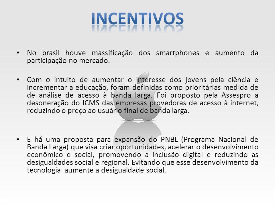 incentivos No brasil houve massificação dos smartphones e aumento da participação no mercado.