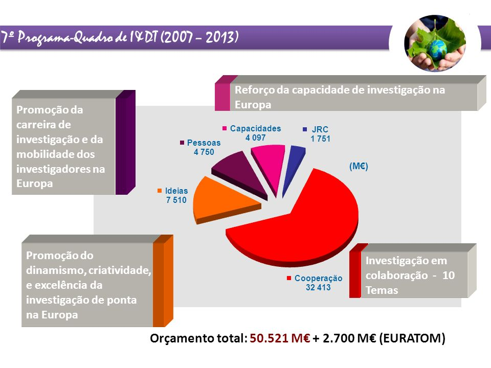 7º Programa-Quadro de I&DT (2007 – 2013)